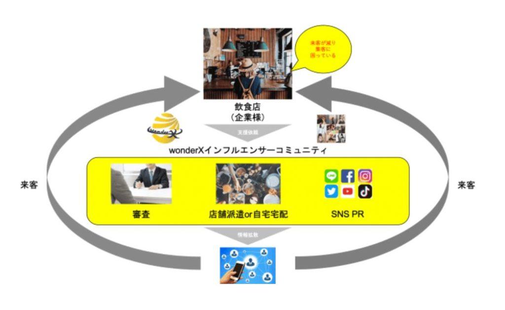 【緊急新型コロナ対策支援】インフルエンサー飲食店支援サービス開始のお知らせ